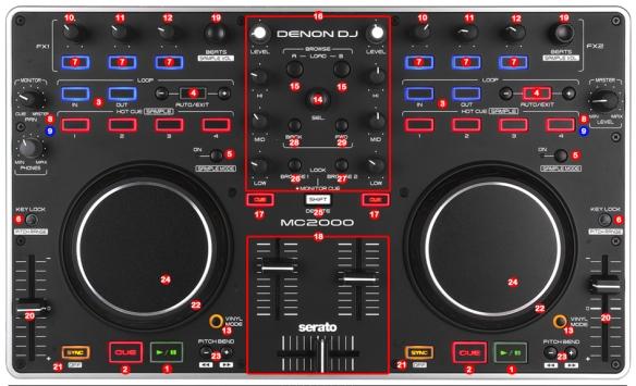 DJ ProMixer Denon MC2000 Map